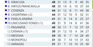 Il Foggia vince a Catania su autorete e si avvicina alla Serie B