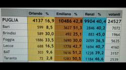 Primarie PD Foggia, vince Renzi di misura su Emiliano
