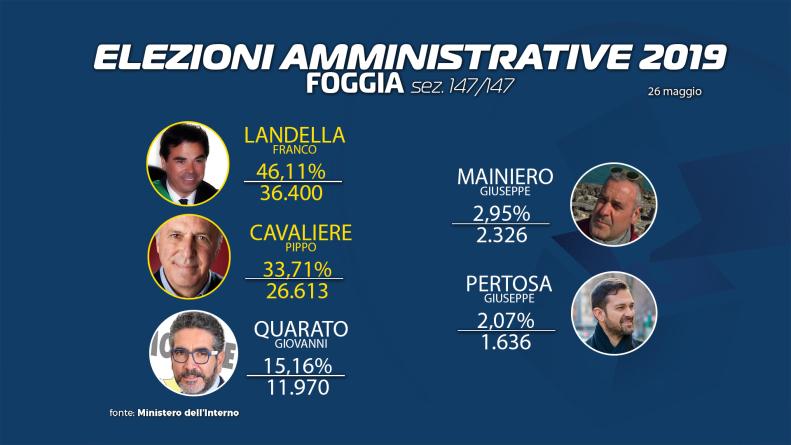 Urne aperte in 11 Comuni Puglia per ballottaggi: a Foggia è sfida Landella-Cavaliere